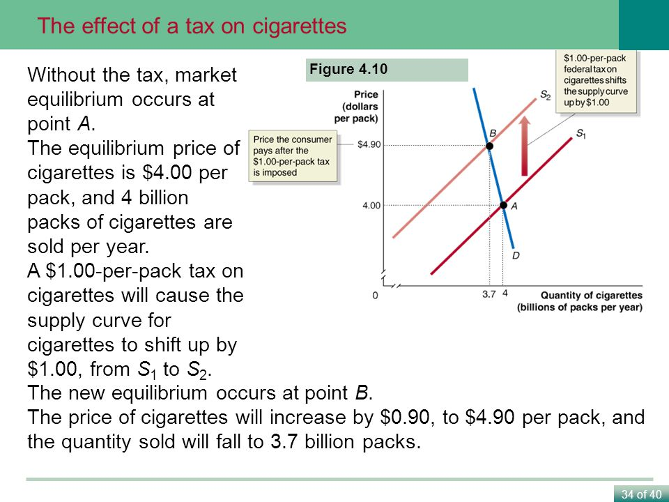 The effect of a tax on cigarettes