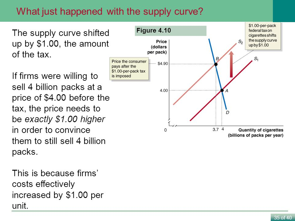 What just happened with the supply curve