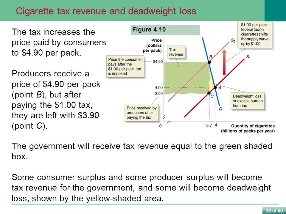 Cigarette tax revenue and deadweight loss