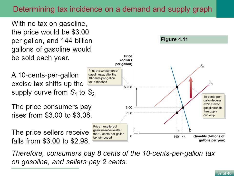 Determining tax incidence on a demand and supply graph