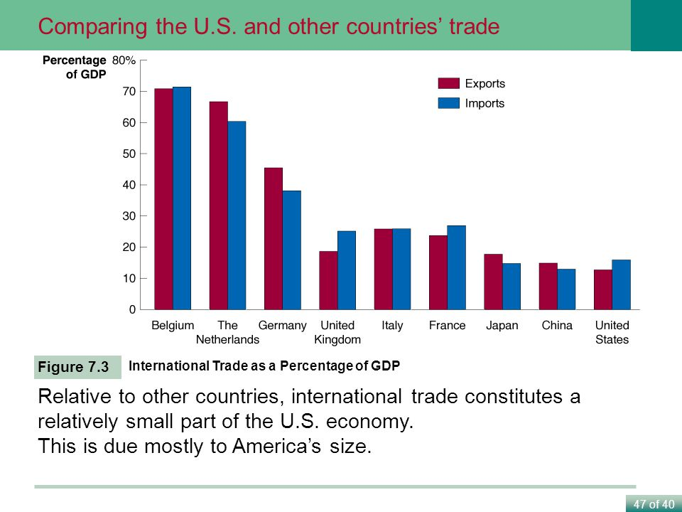 Comparing the U.S. and other countries' trade