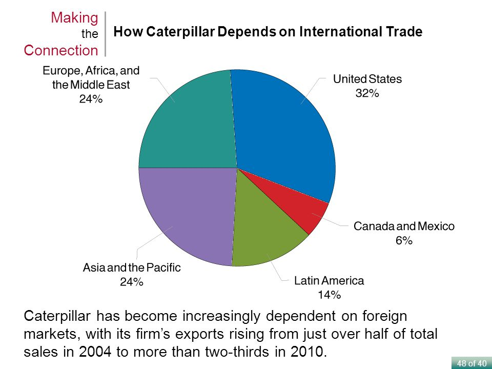 Making the Connection How Caterpillar Depends on International Trade.