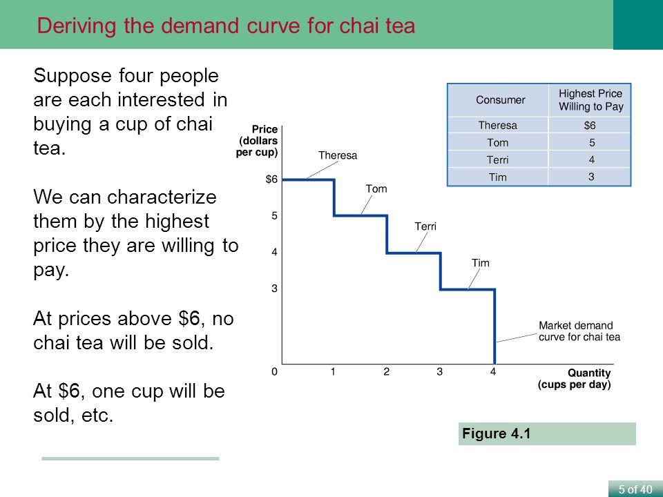 Deriving the demand curve for chai tea