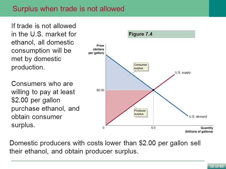 Surplus when trade is not allowed
