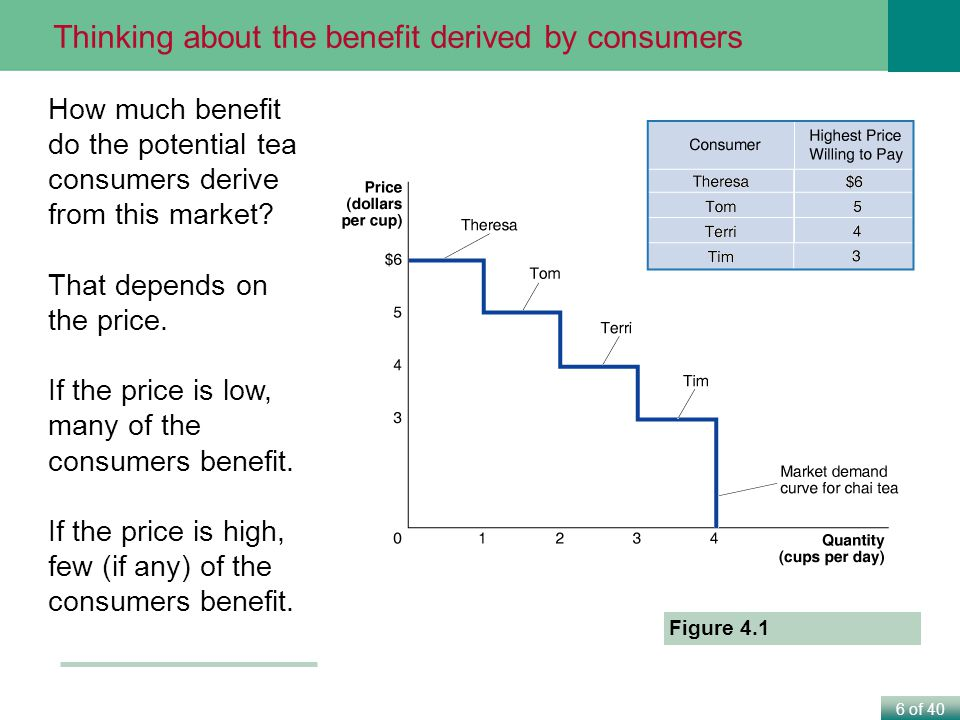Thinking about the benefit derived by consumers