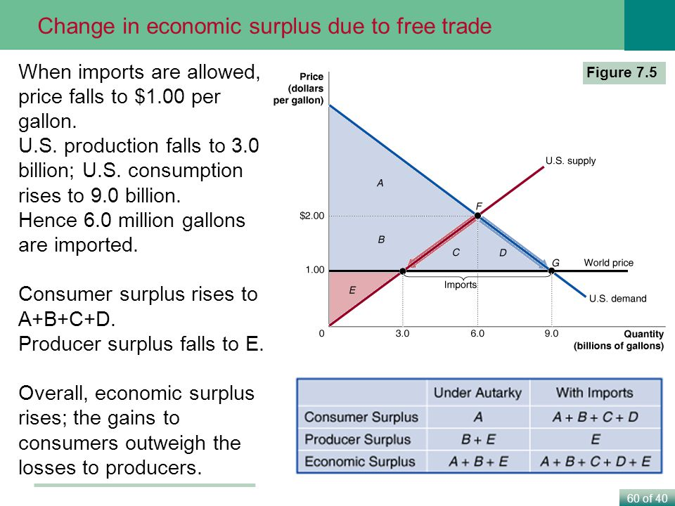 Change in economic surplus due to free trade
