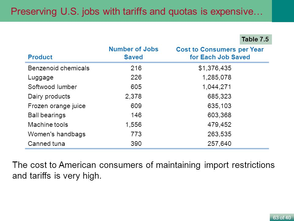 Cost to Consumers per Year for Each Job Saved