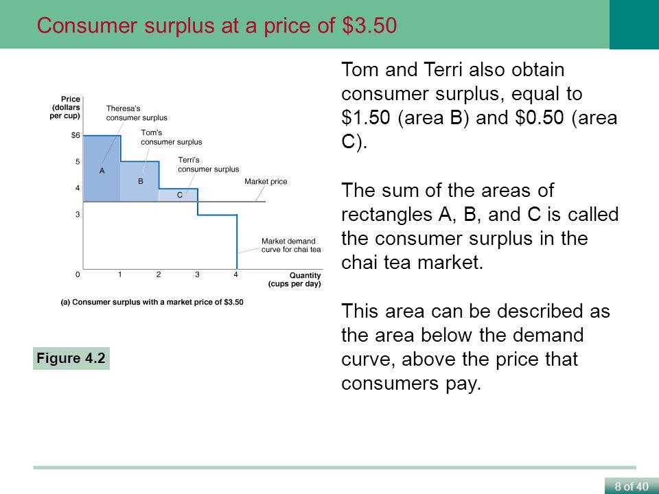 Consumer surplus at a price of $3.50