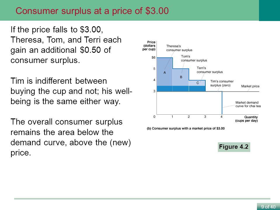Consumer surplus at a price of $3.00