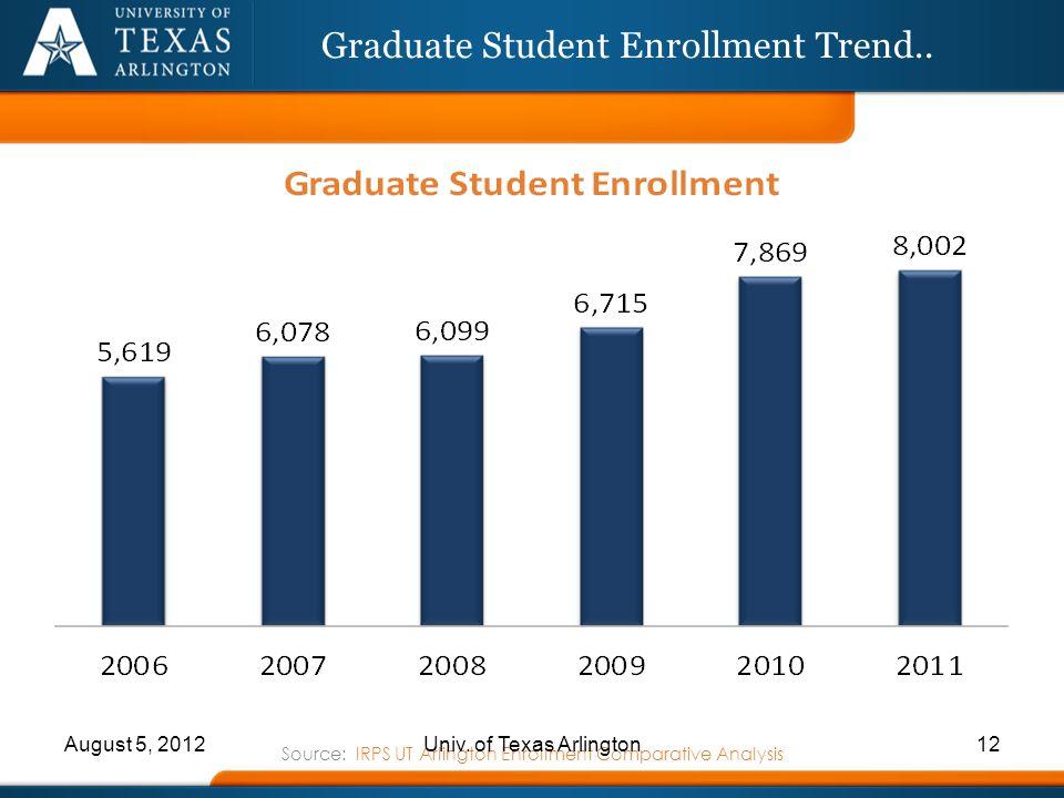 Graduate Student Enrollment Trend..