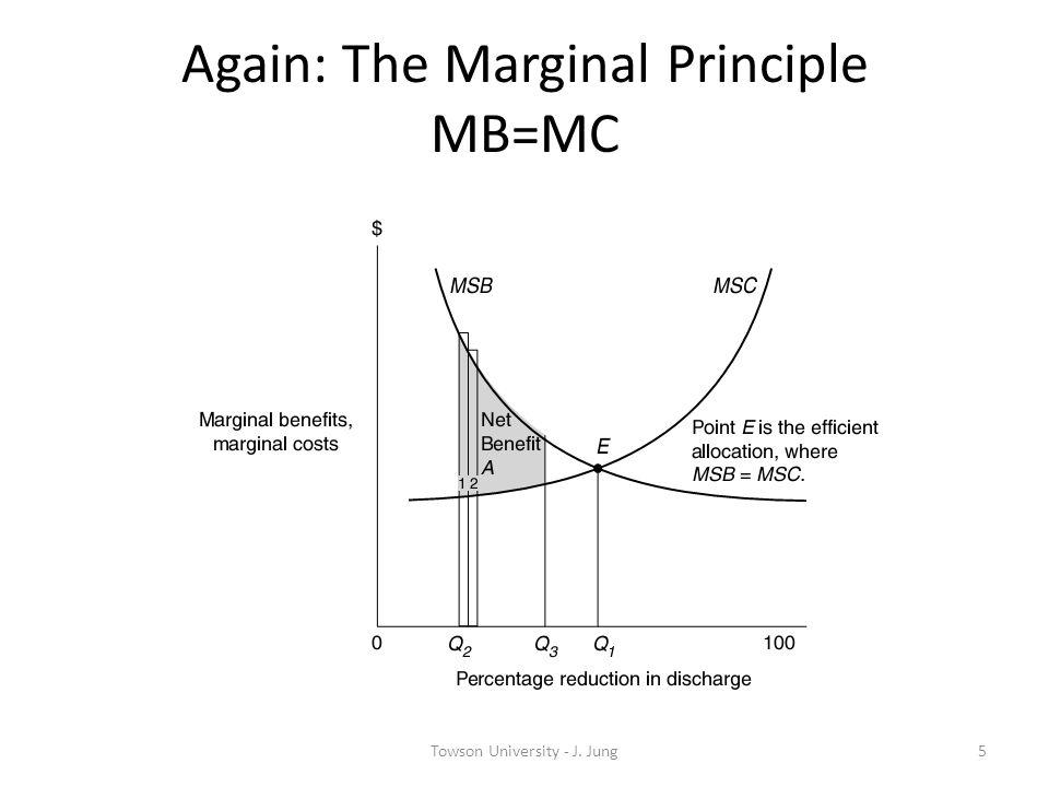 Again: The Marginal Principle MB=MC