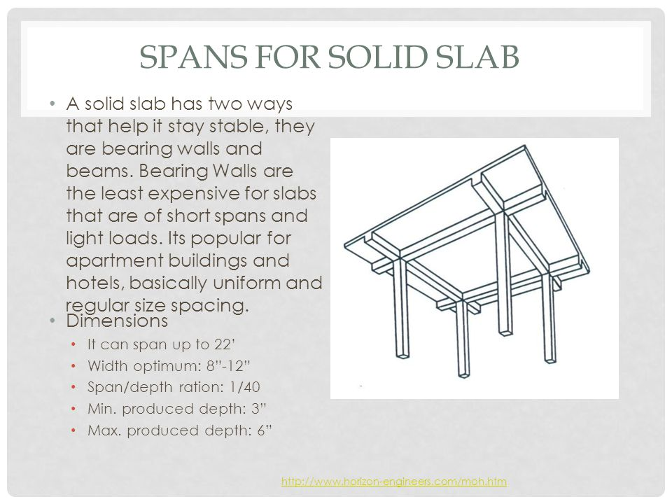 Spans for Solid Slab