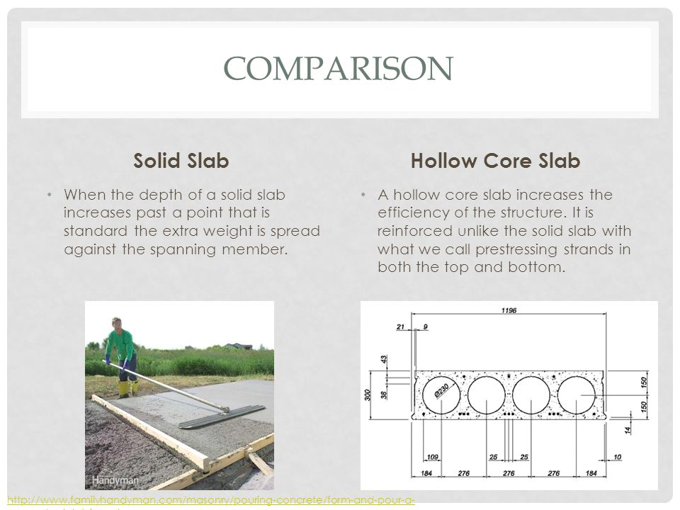 Comparison Solid Slab Hollow Core Slab