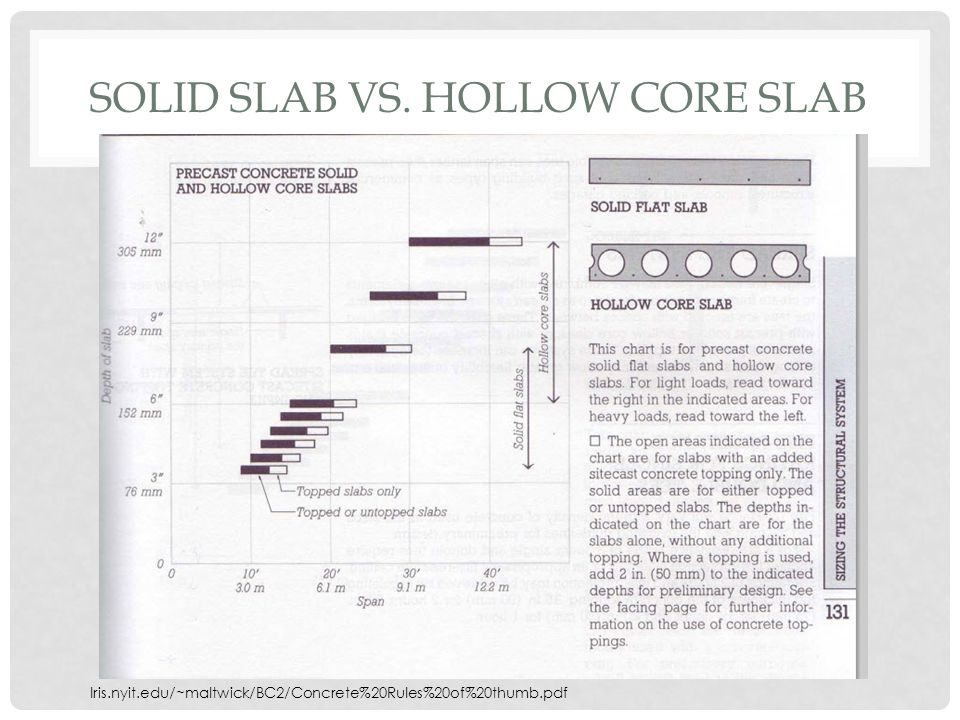 Solid slab vs. hollow core slab