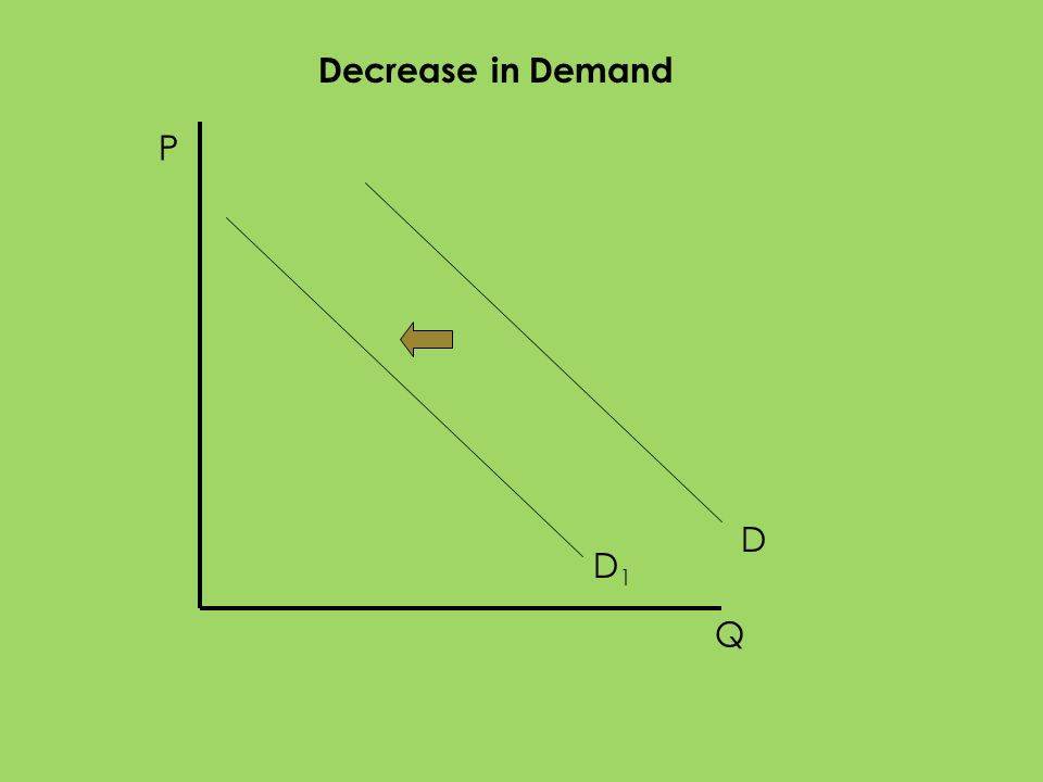 Decrease in Demand P D D1 Q