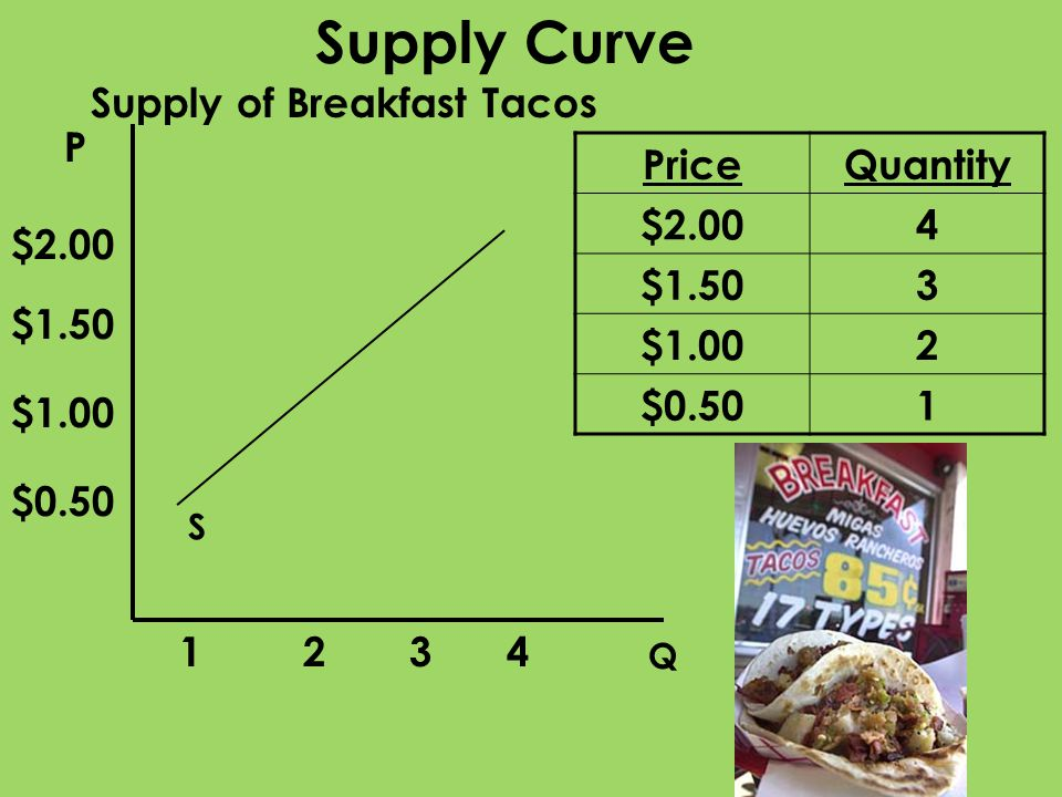 Supply Curve Supply of Breakfast Tacos P Price Quantity $2.00 4 $1.50