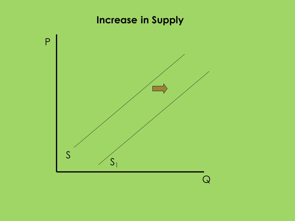 Increase in Supply P S S1 Q