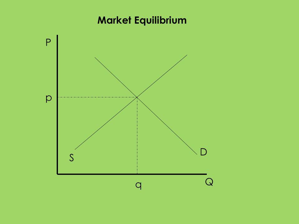 Market Equilibrium P p D S Q q