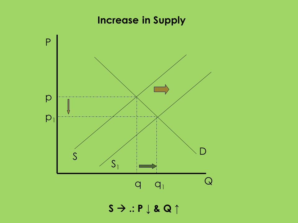 Increase in Supply P p p1 D S S1 Q q q1 S  .: P ↓ & Q ↑