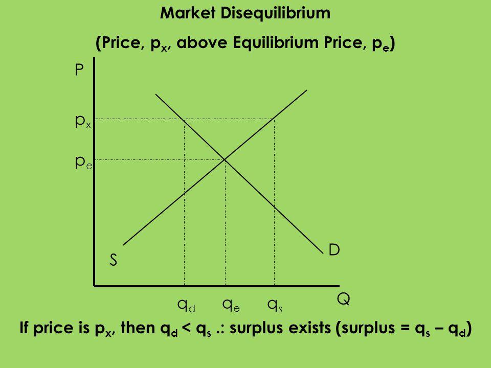 Market Disequilibrium (Price, px, above Equilibrium Price, pe)