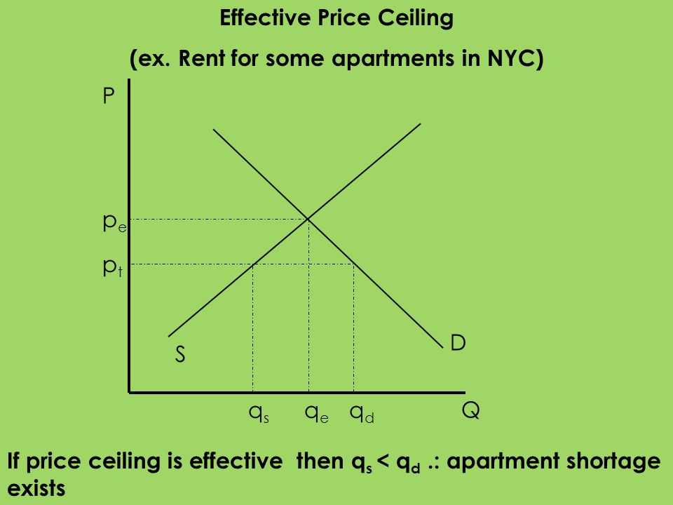 Effective Price Ceiling (ex. Rent for some apartments in NYC)