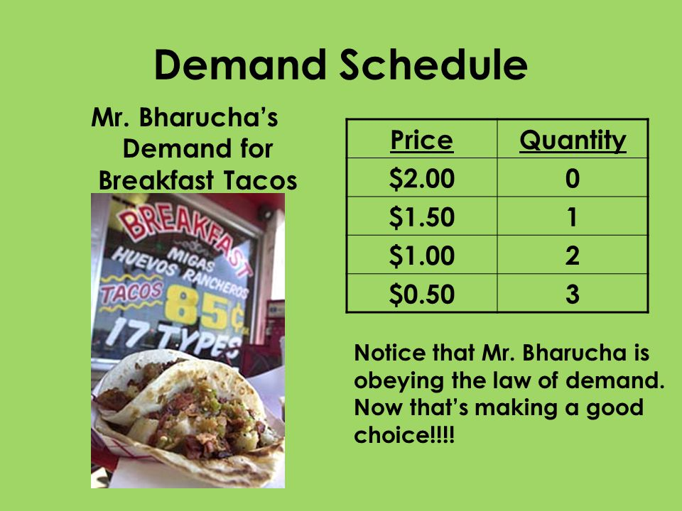Mr. Bharucha's Demand for Breakfast Tacos