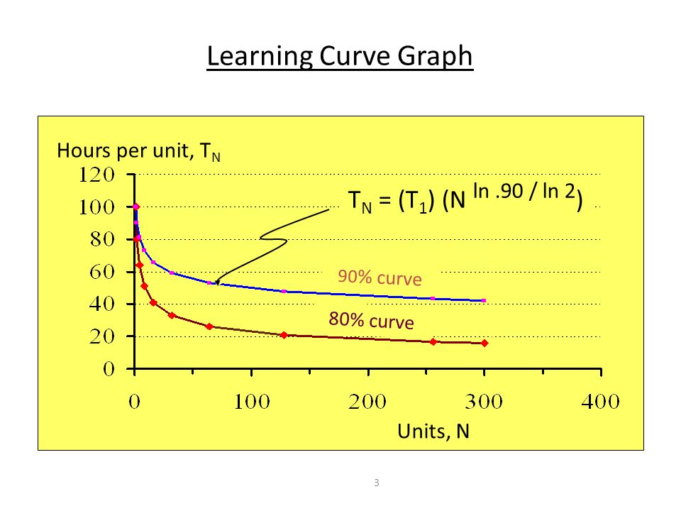 Learning Curve Graph TN = (T1) (N ln .90 / ln 2) Hours per unit, TN