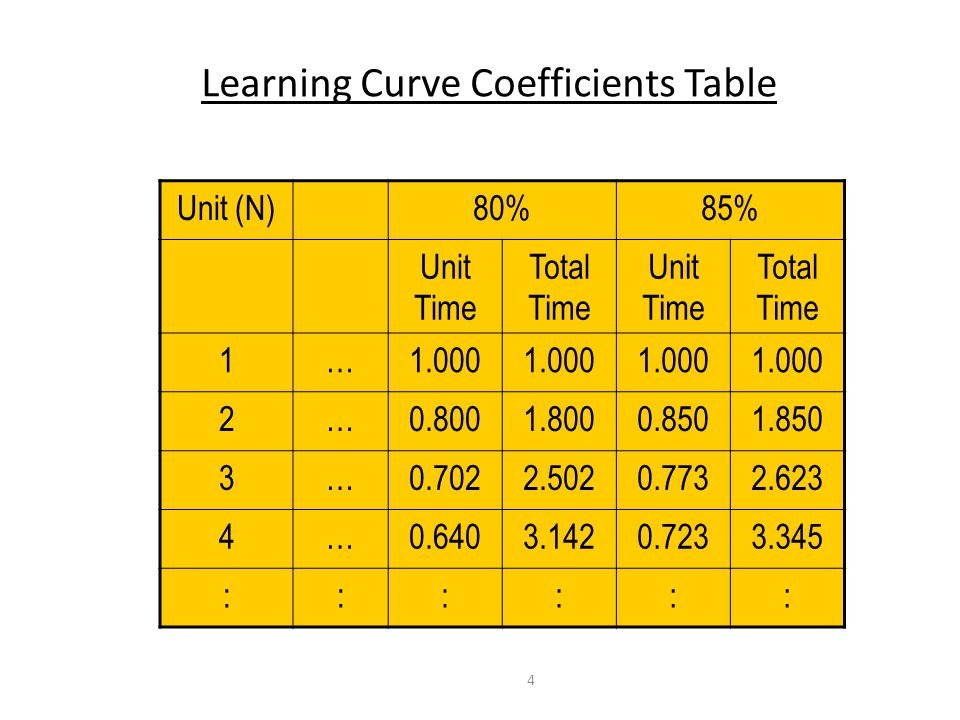 Learning Curve Coefficients Table