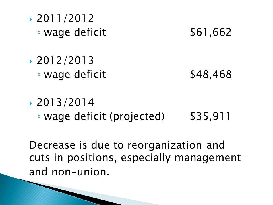 2011/2012 wage deficit $61,662. 2012/2013. wage deficit $48,468. 2013/2014. wage deficit (projected) $35,911.