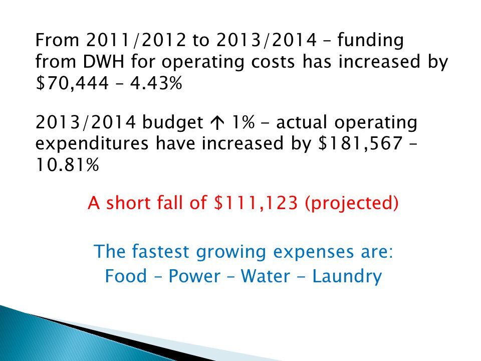 From 2011/2012 to 2013/2014 – funding from DWH for operating costs has increased by $70,444 – 4.43% 2013/2014 budget  1% - actual operating expenditures have increased by $181,567 – 10.81% A short fall of $111,123 (projected) The fastest growing expenses are: Food – Power – Water - Laundry