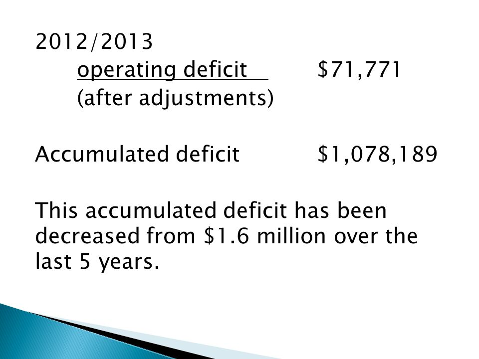 2012/2013 operating deficit $71,771 (after adjustments) Accumulated deficit $1,078,189 This accumulated deficit has been decreased from $1.6 million over the last 5 years.
