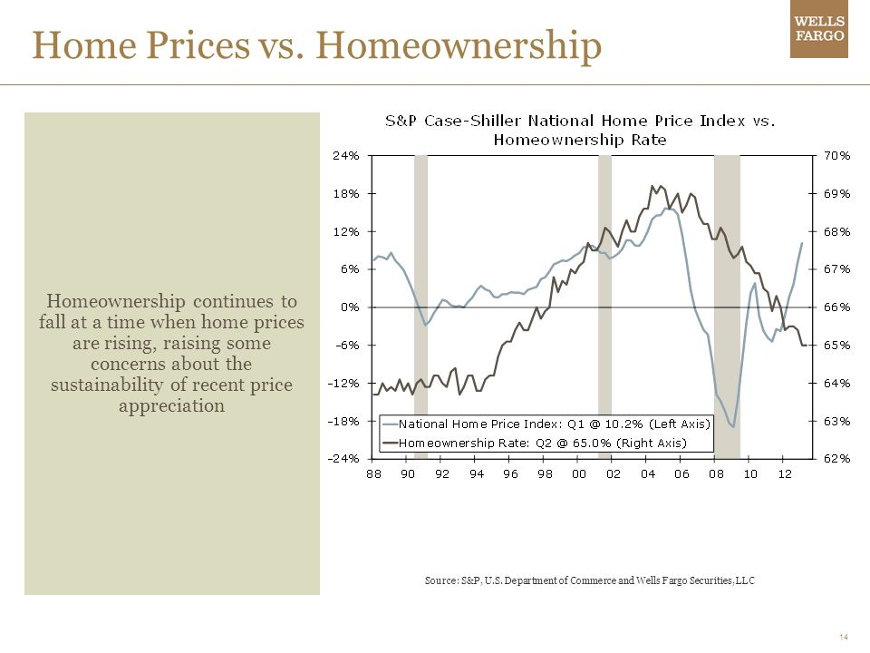 Home Prices vs. Homeownership