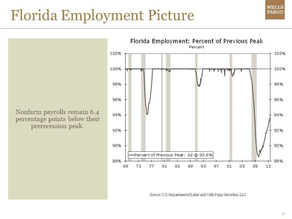 Florida Employment Picture