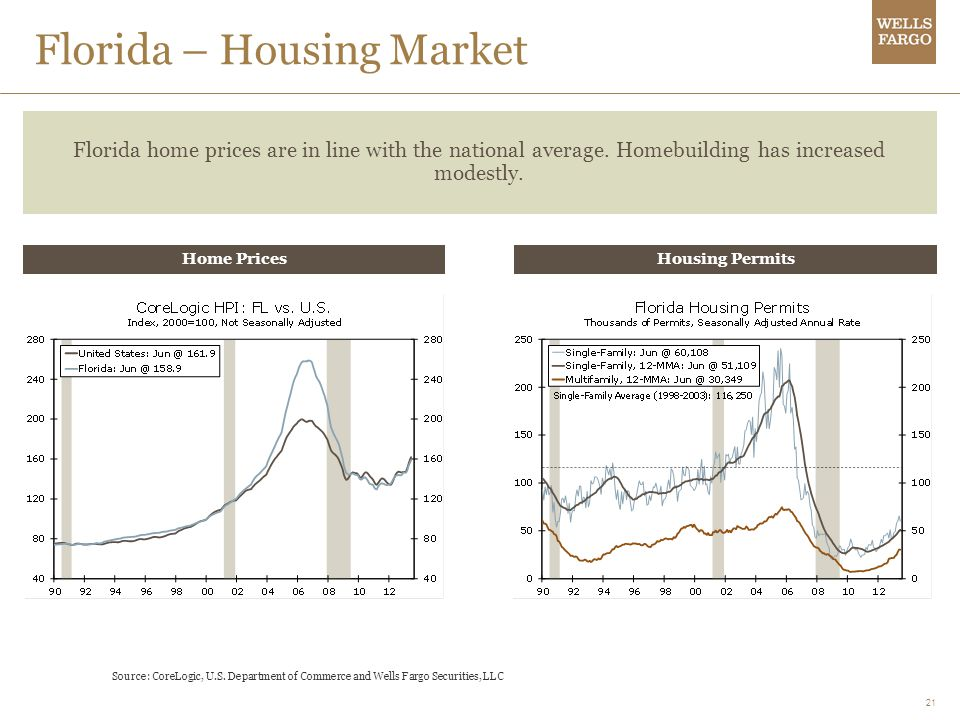 Florida – Housing Market