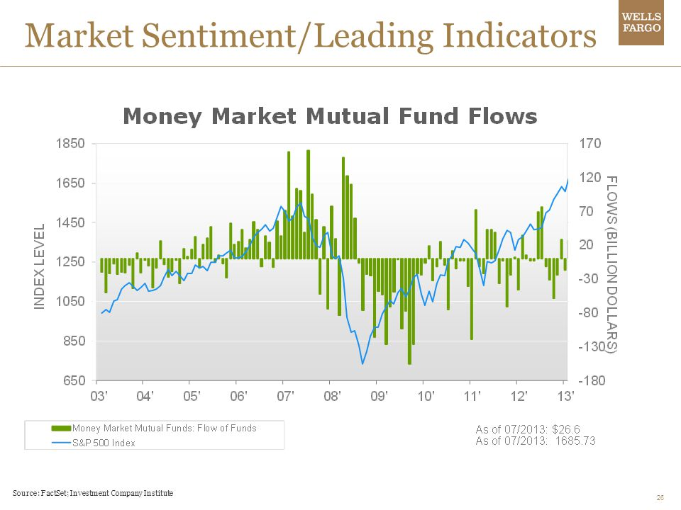 Market Sentiment/Leading Indicators