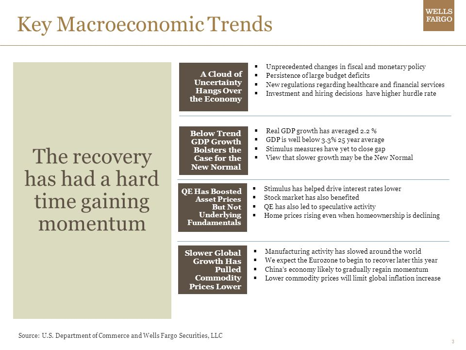 Key Macroeconomic Trends