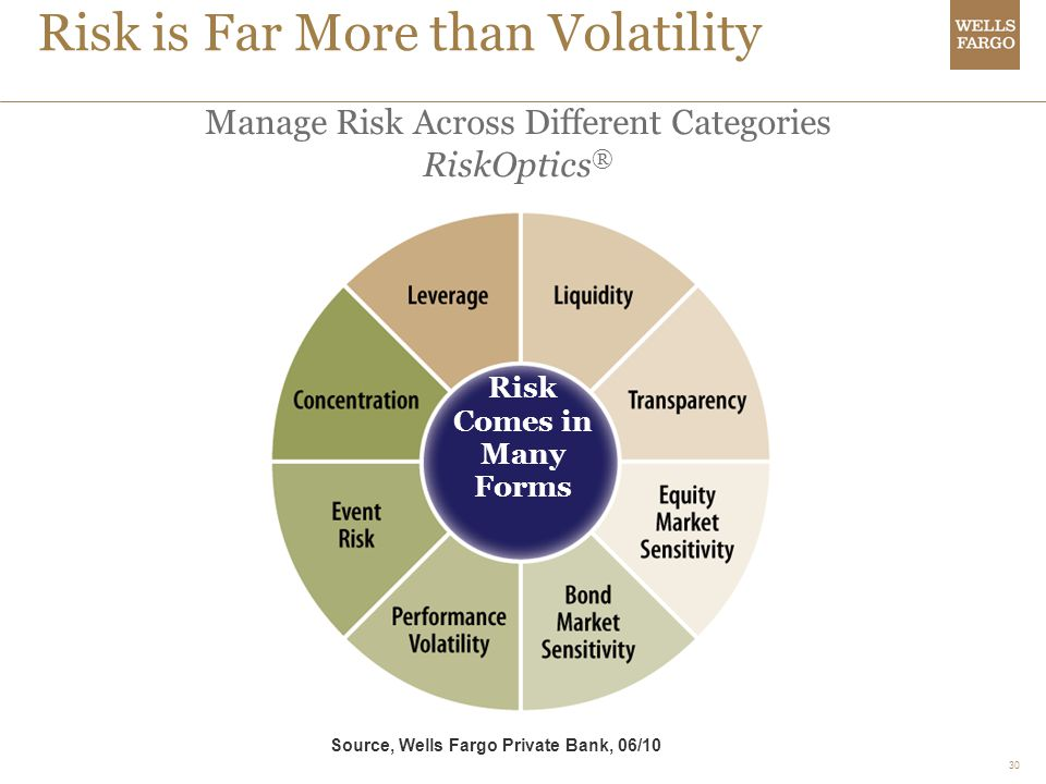Risk is Far More than Volatility