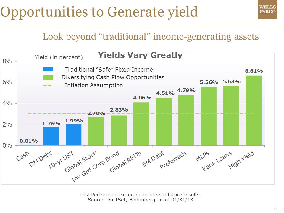 Opportunities to Generate yield
