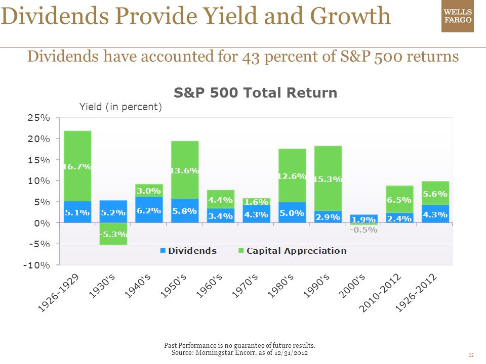 Dividends Provide Yield and Growth