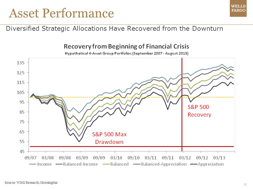 Asset Performance Diversified Strategic Allocations Have Recovered from the Downturn.