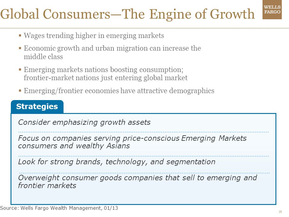 Global Consumers—The Engine of Growth