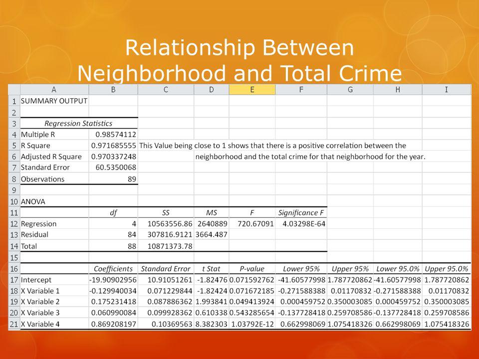 Relationship Between Neighborhood and Total Crime