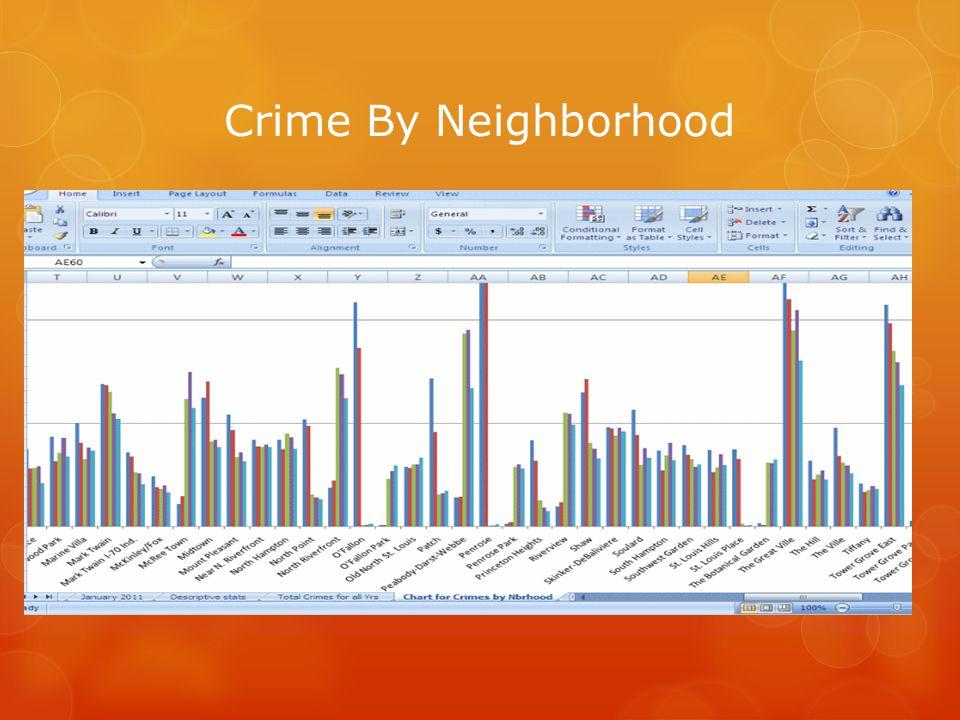 Crime By Neighborhood