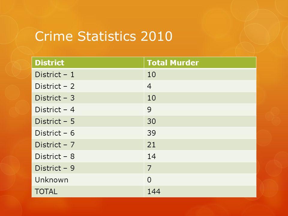 Crime Statistics 2010 District Total Murder District – 1 10