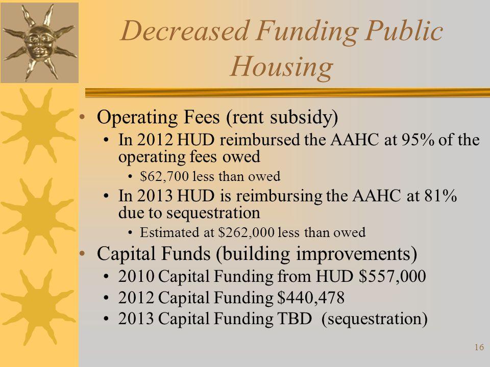 Decreased Funding Public Housing