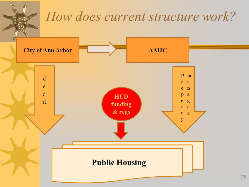 How does current structure work