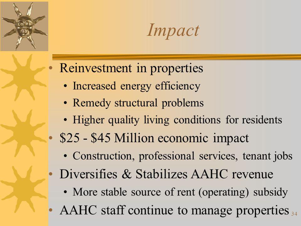 Impact Reinvestment in properties $25 - $45 Million economic impact