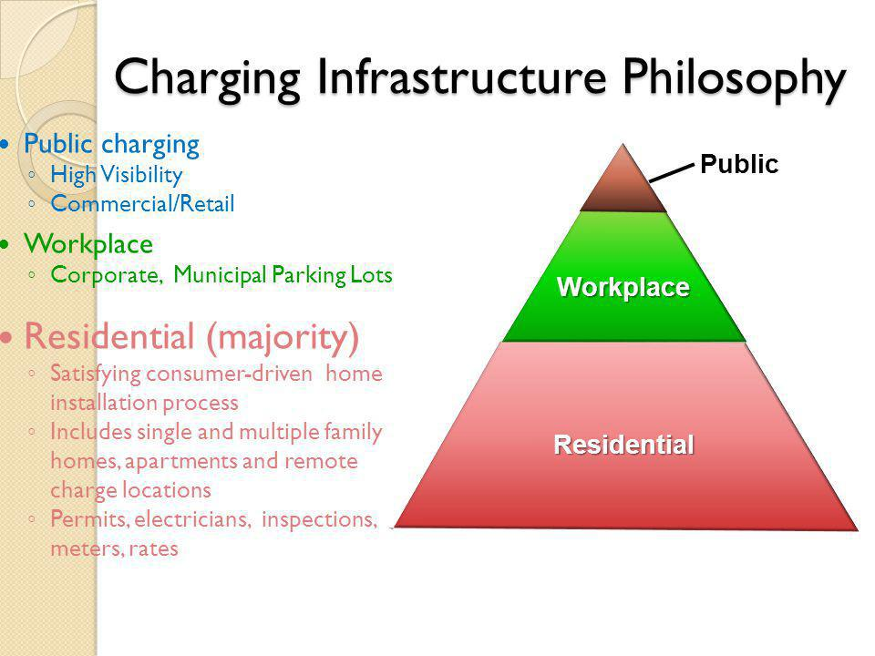 Charging Infrastructure Philosophy