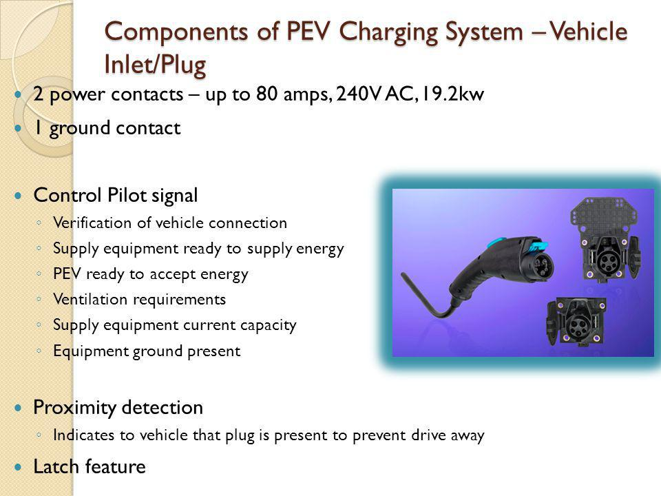 Components of PEV Charging System – Vehicle Inlet/Plug
