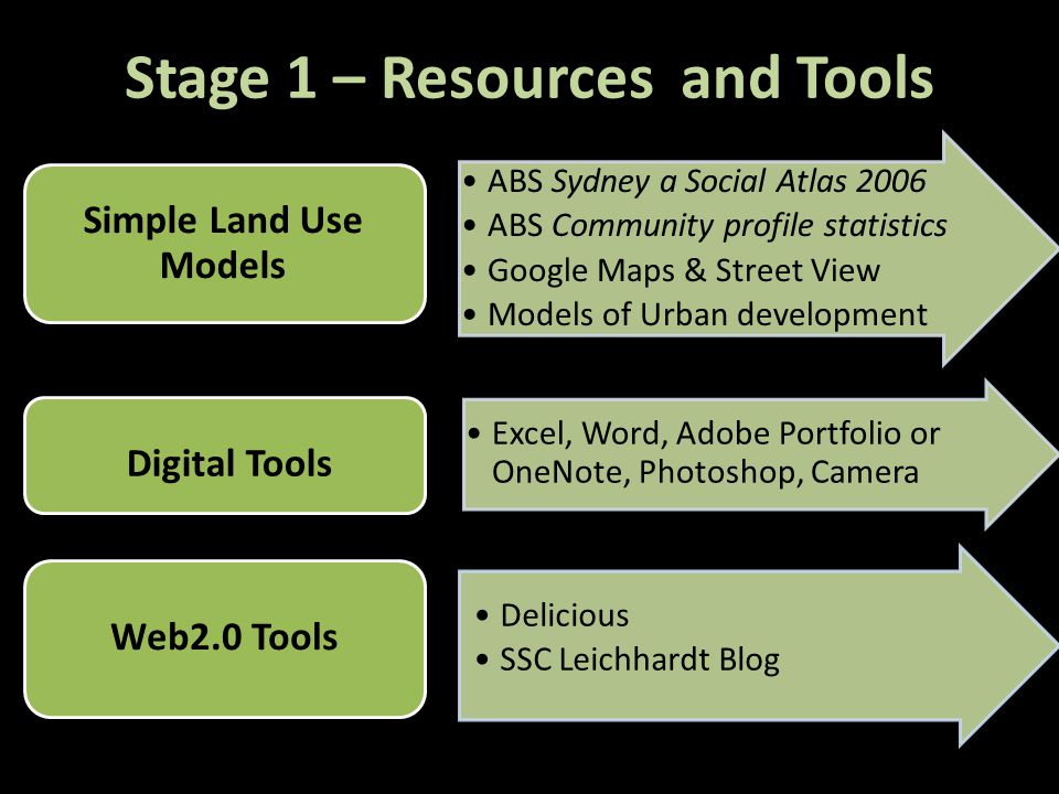 Stage 1 – Resources and Tools